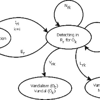 (PDF) Real-time vandalism detection by monitoring object