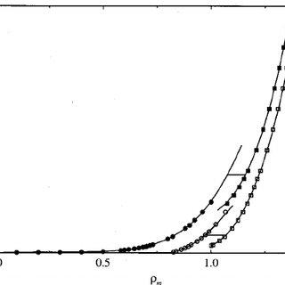 Configurational internal energy U /( N ⑀ ) for the LJ