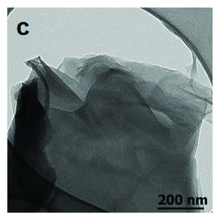 Determination of direct and indirect band gap from Tauc's