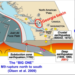 Earthquake Diagram With Labels 2016 F150 Wiring Cartoon Depicts Three Types Of Sources Associated The Cascadia Subduction Zone