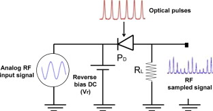 Schematic diagram of the sampling circuit based on a