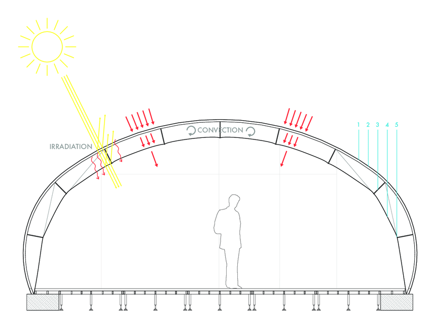 Effects of heat transmission in the building envelope