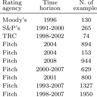 Taxonomy of dimensionality reduction techniques