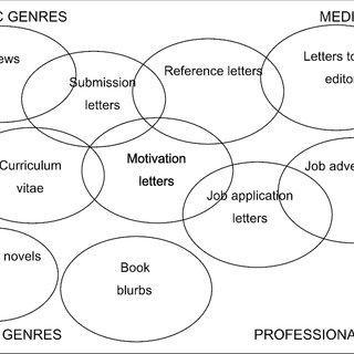 (PDF) Discourse analysis of statements of purpose