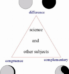 three relationships between science and mathematics  [ 850 x 1042 Pixel ]