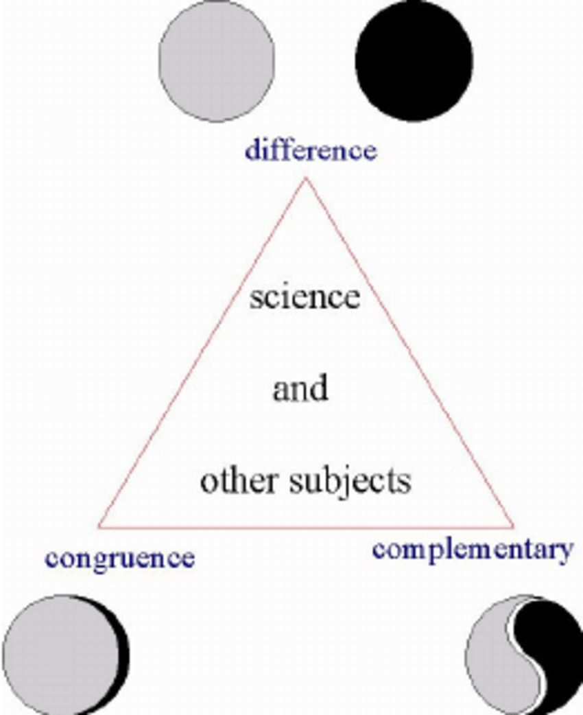 medium resolution of three relationships between science and mathematics