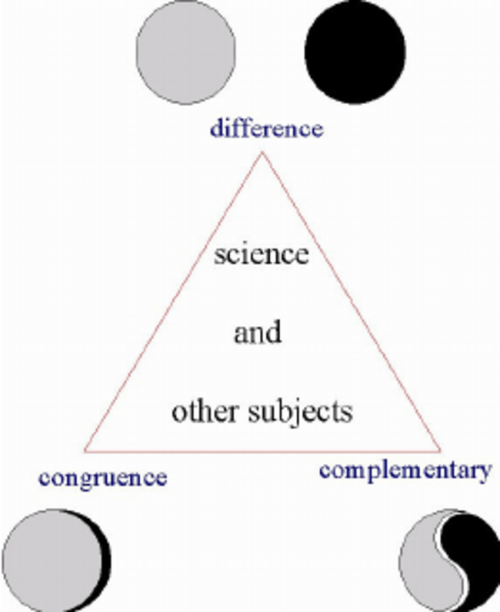 small resolution of three relationships between science and mathematics