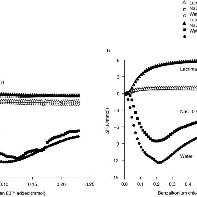 (PDF) Effects of Surfactants on Gel Behavior: Design