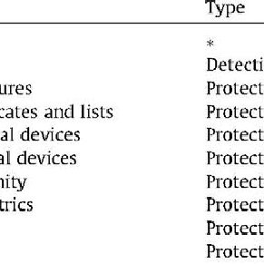 (PDF) Security and Privacy Issues in Implantable Medical