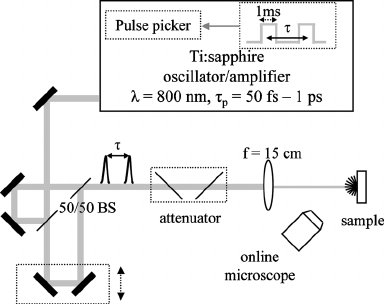 Transient phenomena in the dielectric breakdown of HfO2