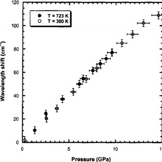 Comparison between the temperature-induced frequency shift