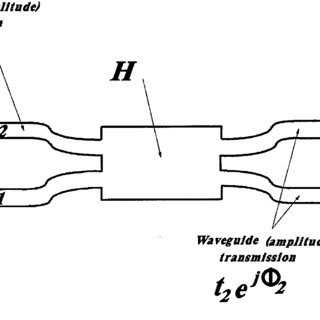 Schematic diagram of the directional coupler