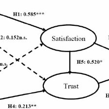 Structural Equation Model: estimated causal relationship