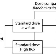 Example of the HEMO study which used block randomization