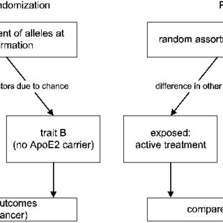 (PDF) Mendelian randomization: Use of genetics to enable causal inference in observational studies