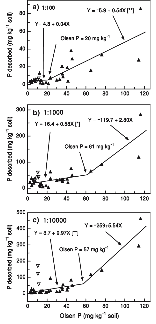 hight resolution of relationship between p desorbed at a soil solution ratio of a 1 100