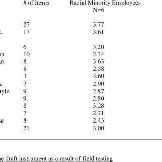 (PDF) Systemic Racism in Employment in Canada: Diagnosing
