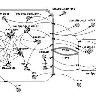 Simile model diagram of the re-implementation of Axelrod's
