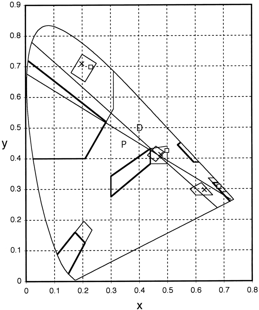 hight resolution of cie 1931 chromaticity diagram showing the chromaticity coordinates of the colors of the old and new