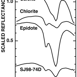(PDF) Spectral Classification of Similar Materials using
