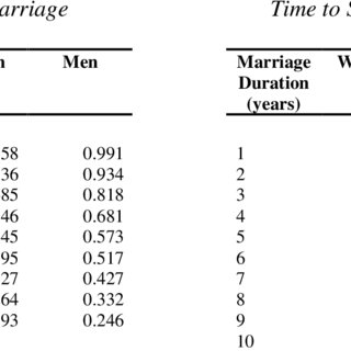 (PDF) The Role of Income in Marriage and Divorce