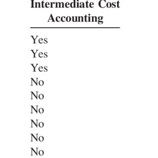 (PDF) ISSUES IN ACCOUNTING EDUCATION Evidence for