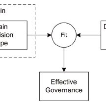 Matching governance domain decisions and decision rights