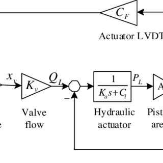 (PDF) EFFECT OF SERVOVALVE/ACTUATOR DYNAMICS ON