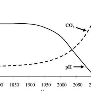 The projected change in atmospheric CO2 concentrations and