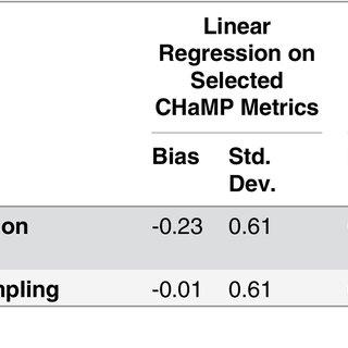 Estimated mean prediction error, as a percentage of the