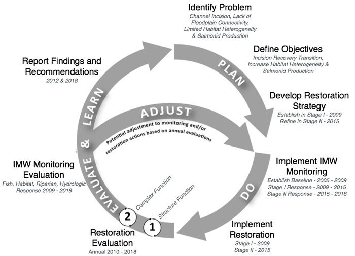 Conceptual diagram of the adaptive management process