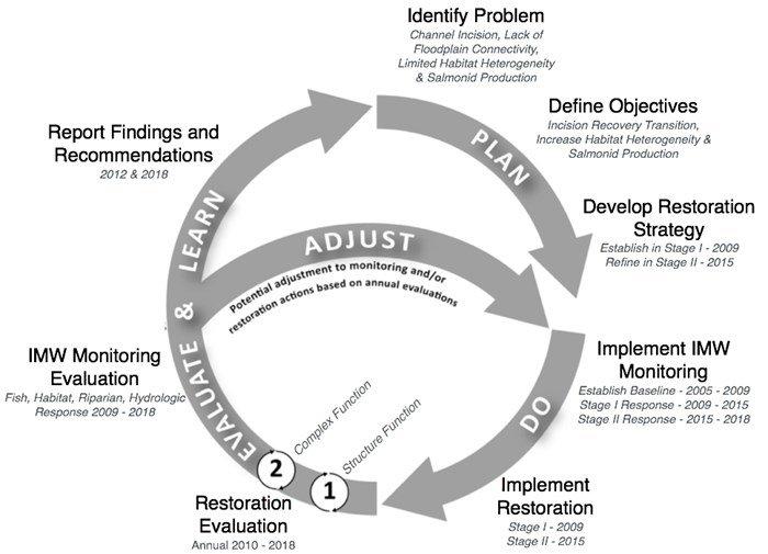 Conceptual diagram of the adaptive management process
