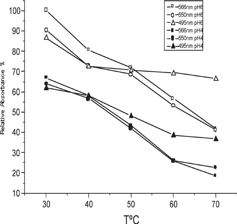 Plot of relative absorbance of R-phycoerythrin versus