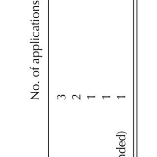 (PDF) Erratum: Is it necessary to split nitrogen