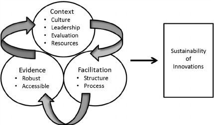 Conceptual framework for START project. Adapted from the