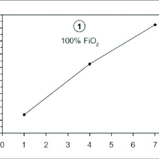 Corrected FiO2 (cFiO2) formula. The cFiO2 value is used as