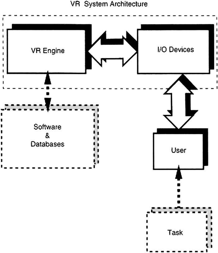 Components of a VR system (I, input; O, output). (From
