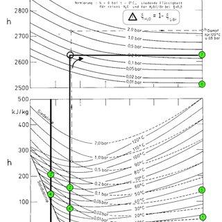 6. Schéma de Merkel-Bosnjakovic Enthalpie/température