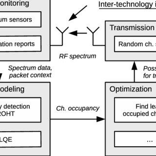(PDF) Optimization of Ultra-Narrowband Wireless