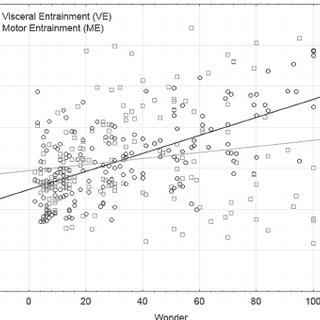 Scatterplot of felt Affect ratings according to Visceral