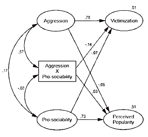 Structural equation model 1, conducted with the