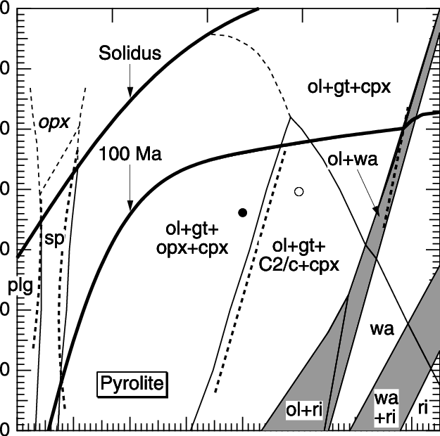 Phase diagram of pyrolite in the upper mantle