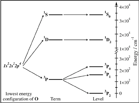 energy level diagram for oxygen 96 ford explorer stereo wiring levels of neutral at ground electronic configuration