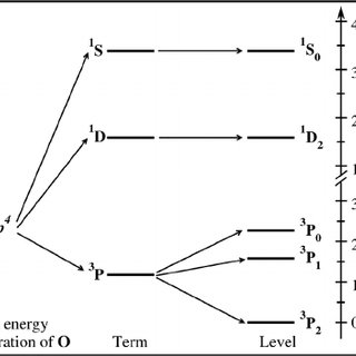 energy level diagram for oxygen wiring of a two way and intermediate lighting circuit levels neutral at ground electronic configuration
