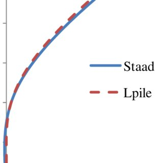 (PDF) p-y Based Approach for Buckling Analysis of Axially