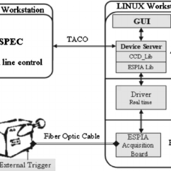 Architecture Software Block Diagram 1990 Ford F250 Wiring General Of The Real Time For Frelon Applications