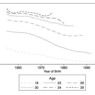 (PDF) MARRIAGE, FERTILITY, AND WOMEN'S AGENCY IN TUNISIA