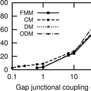 APD and repolarization dispersions obtained with the FMM