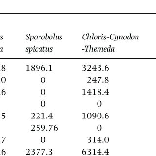 (PDF) Distribution, density and impact of invasive plants