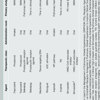 (PDF) New drugs for pulmonary hypertension